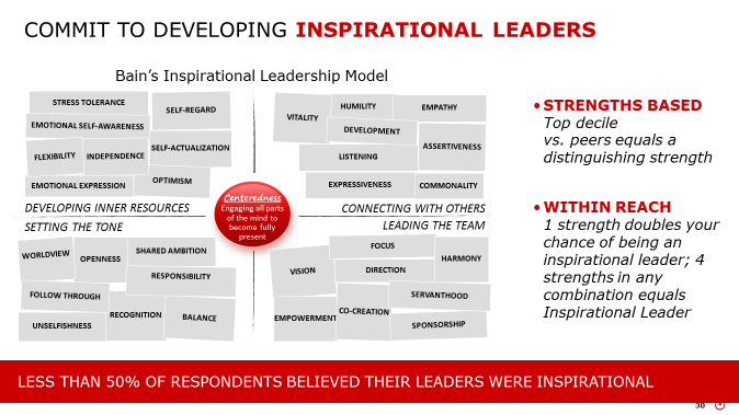 Developing inspirational leaders