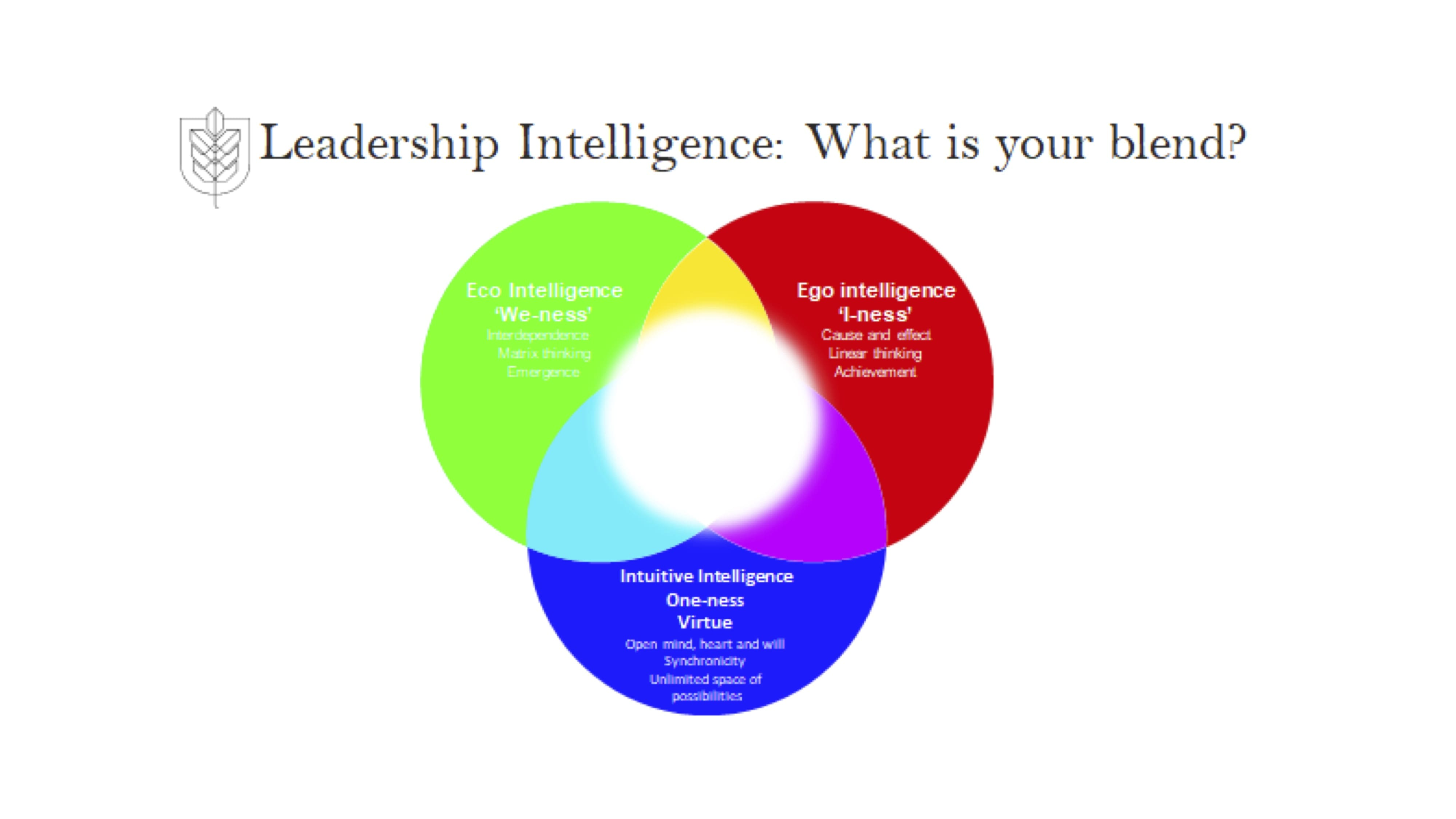 Effective, coherent leadership = Ego capability x Eco capability x Intuitive capability