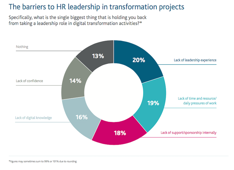 Barriers to digital leadership in HR