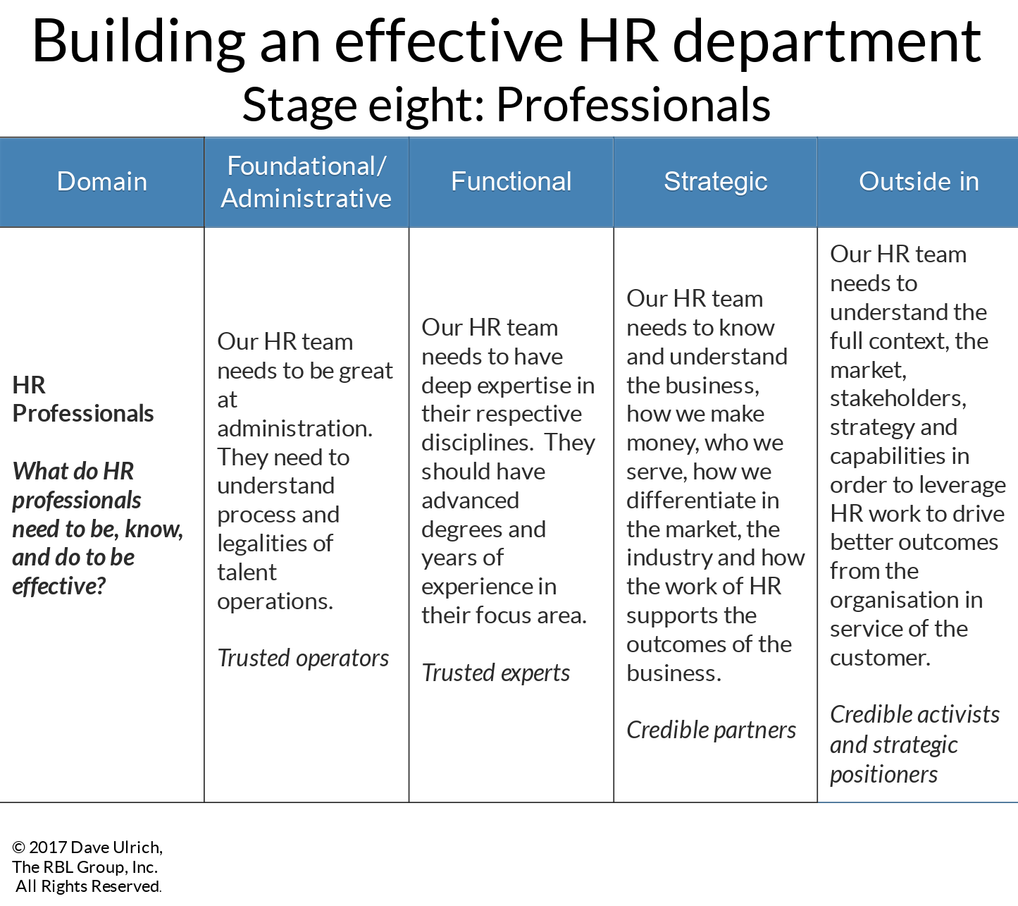 Building an effective HR department stage eight