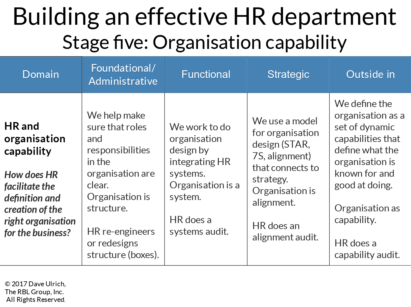 Building an effective HR department stage five