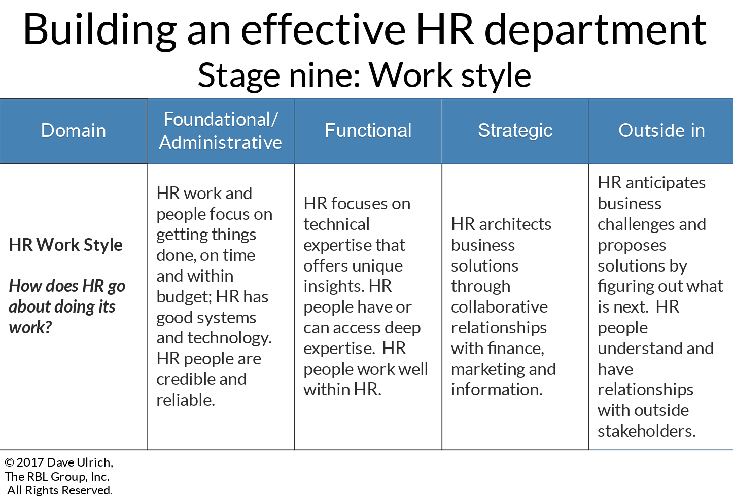 Building an effective HR department stage nine