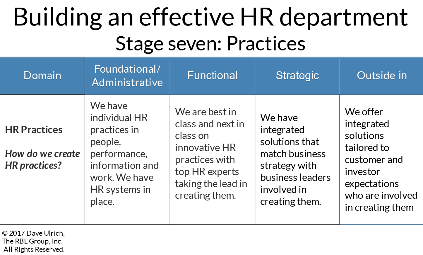Building an effective HR department stage seven