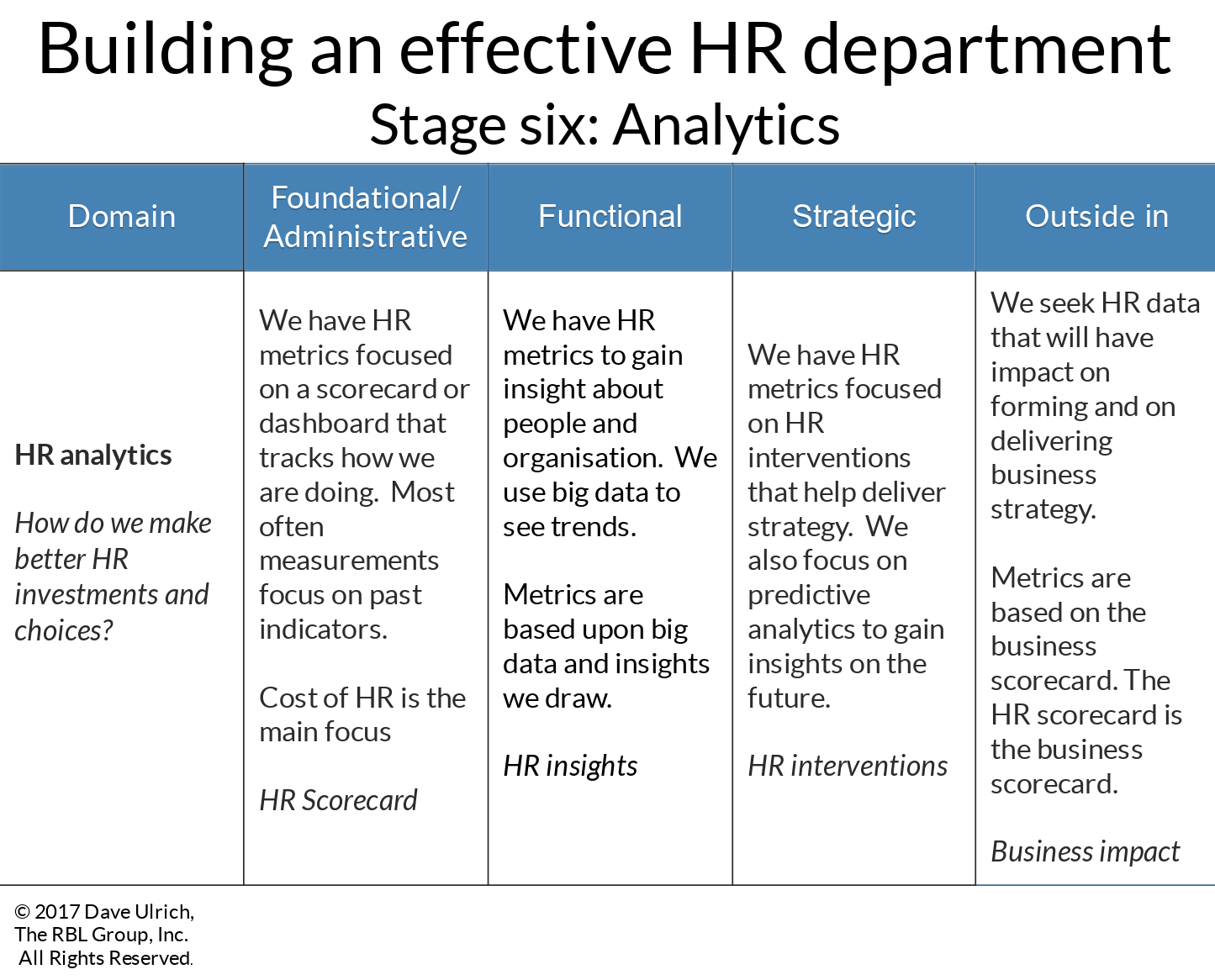 Building an effective HR department stage six