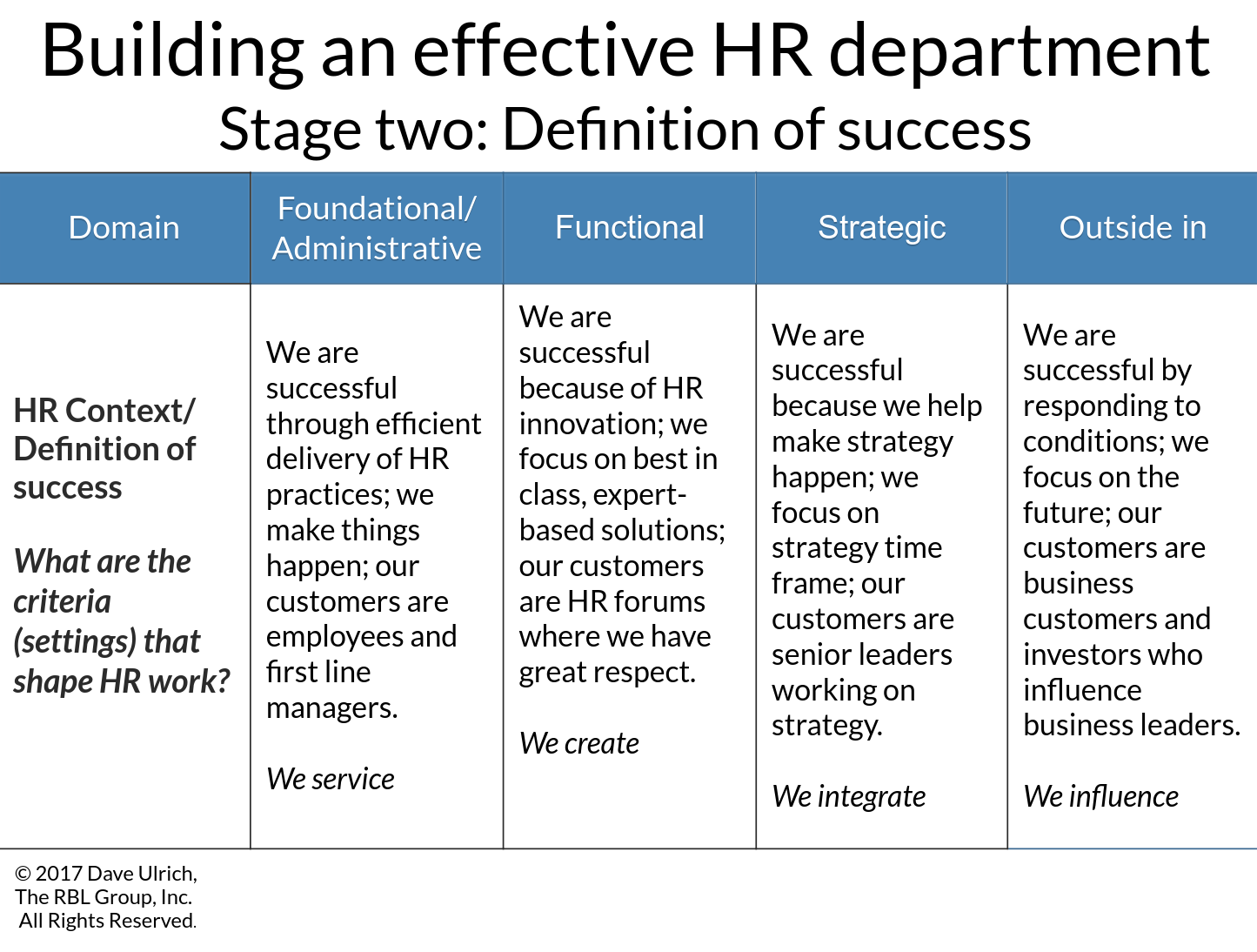 Effective HR department Stage two success