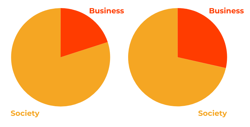 Business and society pie chart