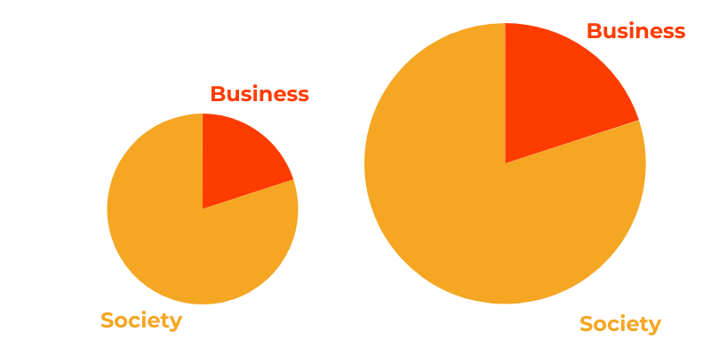 Business and society pie chart - growing the pie