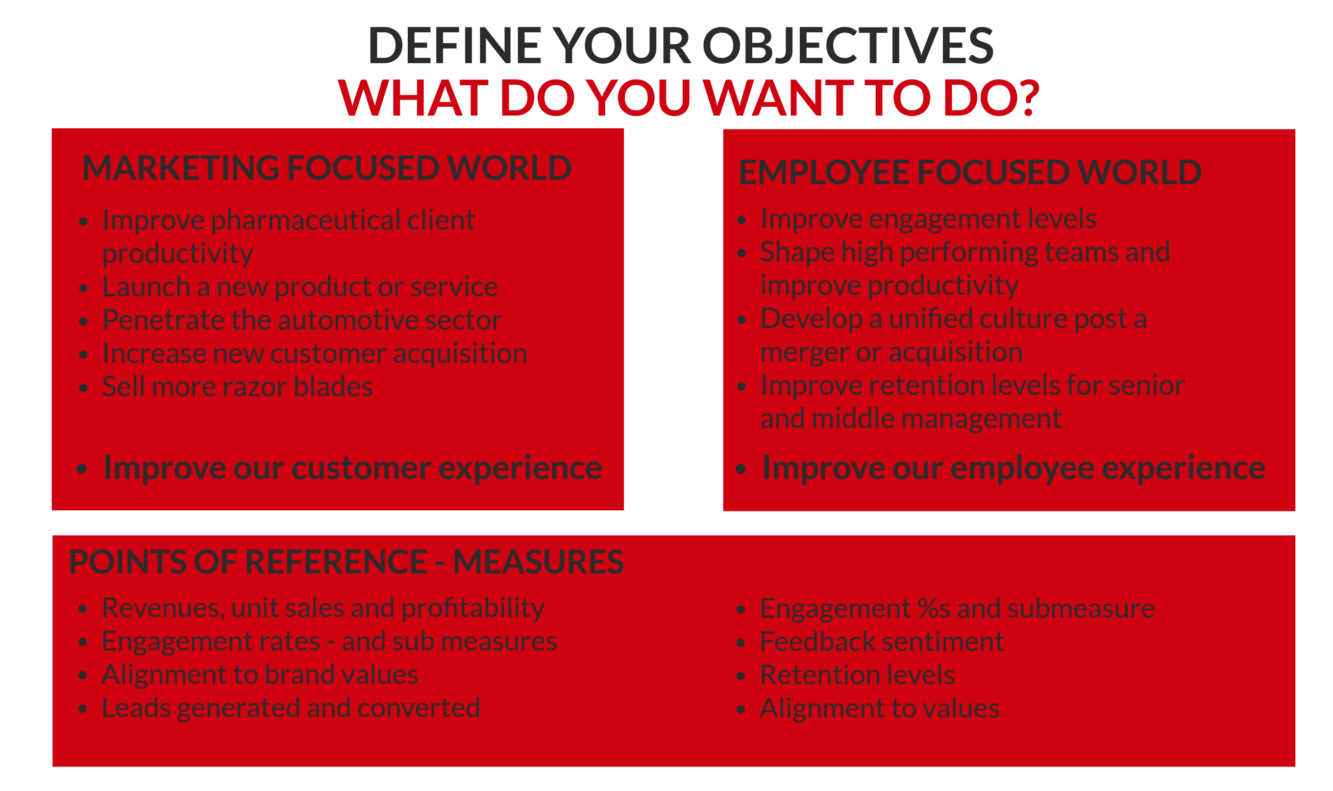Define your employee experience objectives