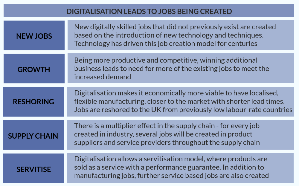 Digitalisation leads to jobs being created