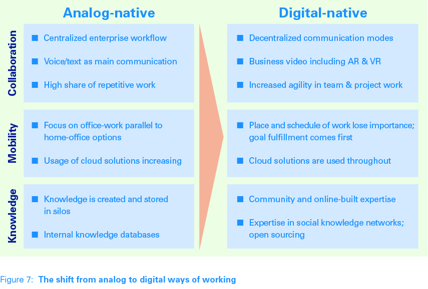 The shift from analogue to digital