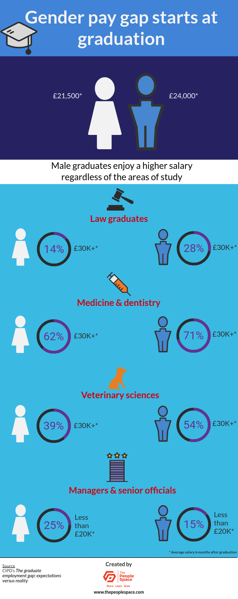 Gender pay gap starts at graduation infographic