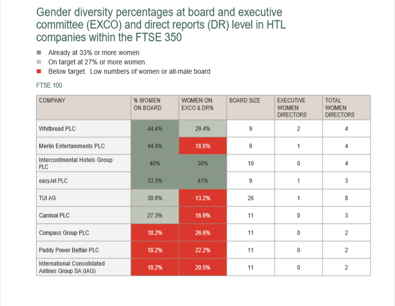 Gender diversity by company hospitality travel and leisure