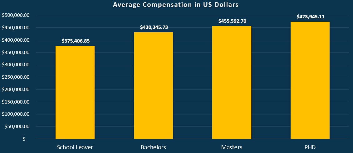Global compensation average Pay Index