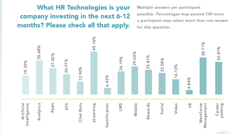 2018 HR technology investment