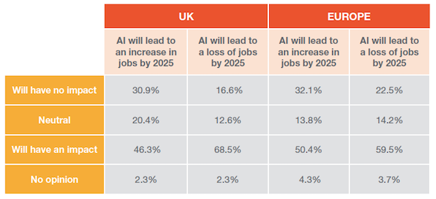 Artificial intelligence impact on job creation