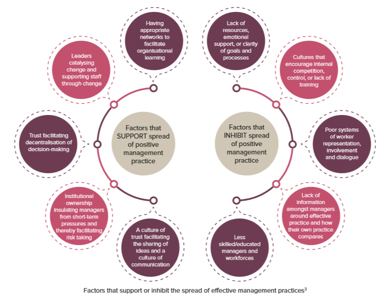 Factors that support or inhibit the spread of effective management practices