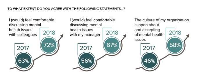 How comfortable are managers discussing mental health issues