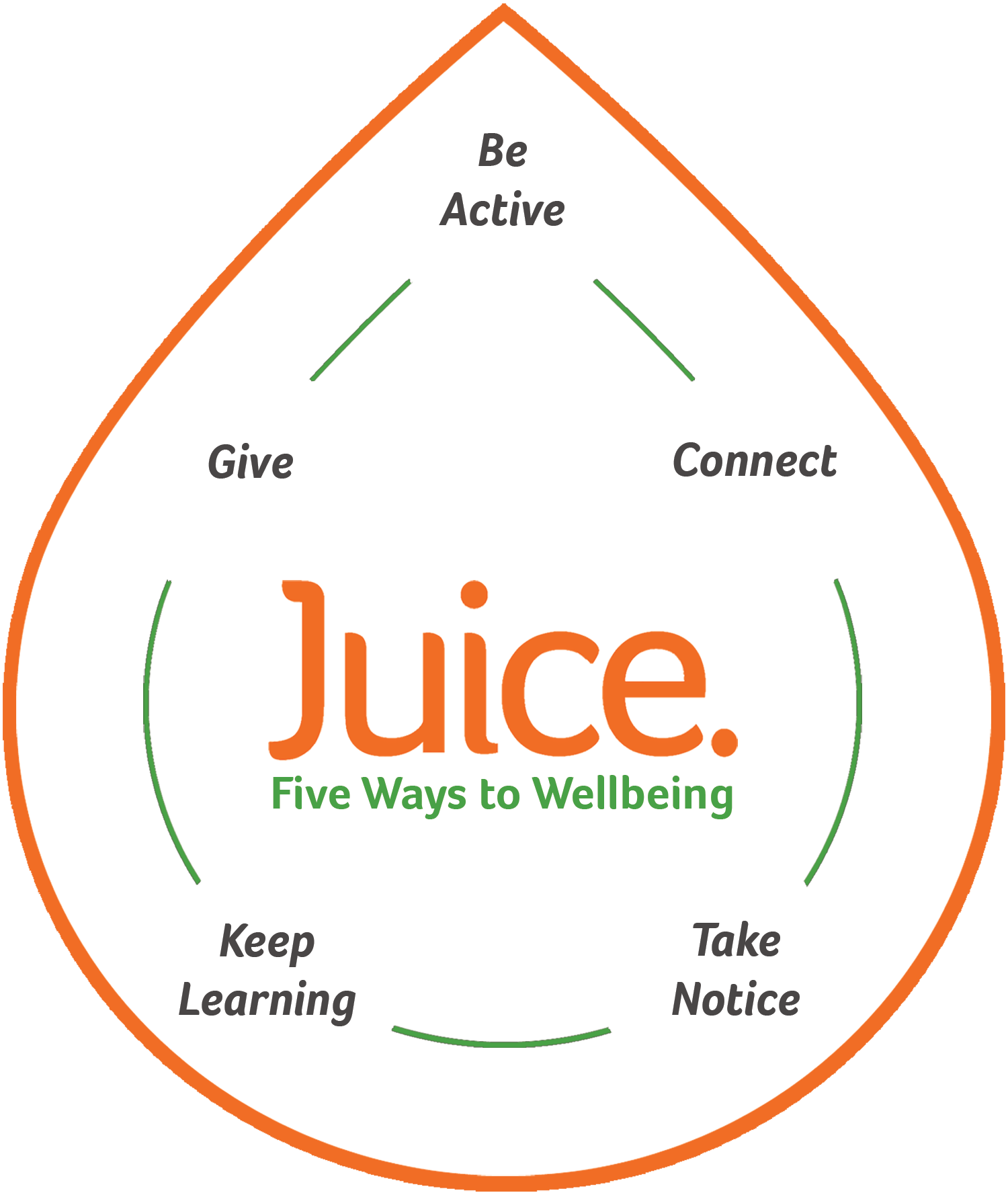 New Economics Foundation Everyday Juice model