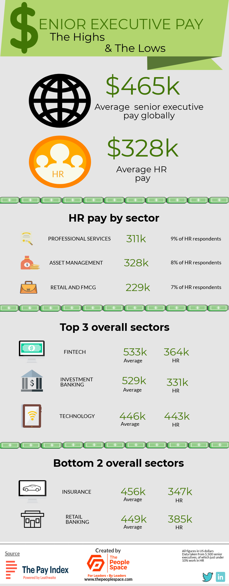 senior executive and HR pay