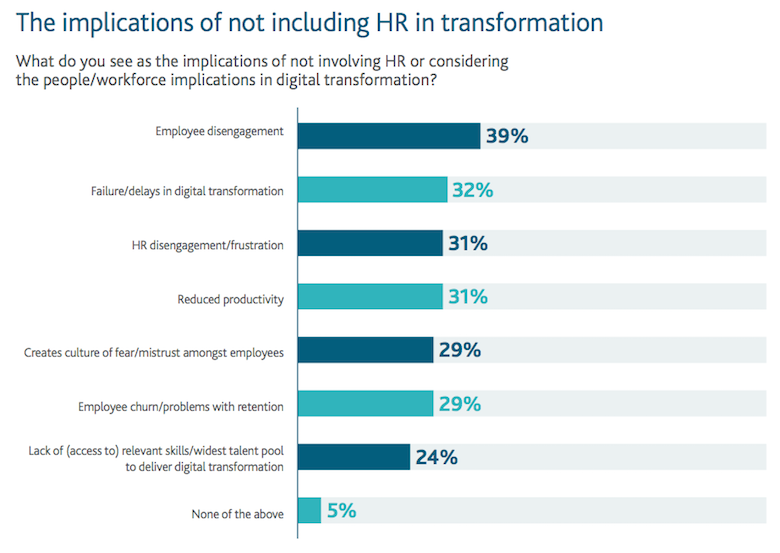 Implications of not including HR in digital transformation