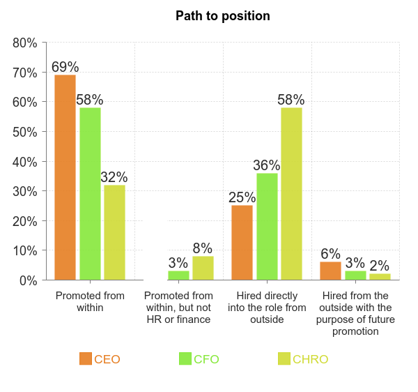 CHRO CFO internal succession graph