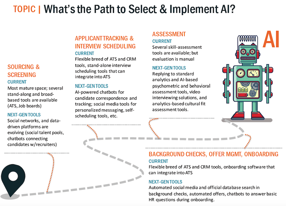 Path to select and identify artificial intelligence
