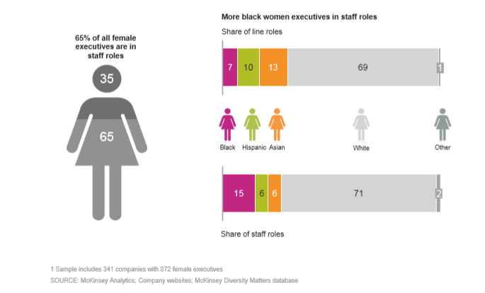 Women of colour representation in organisations