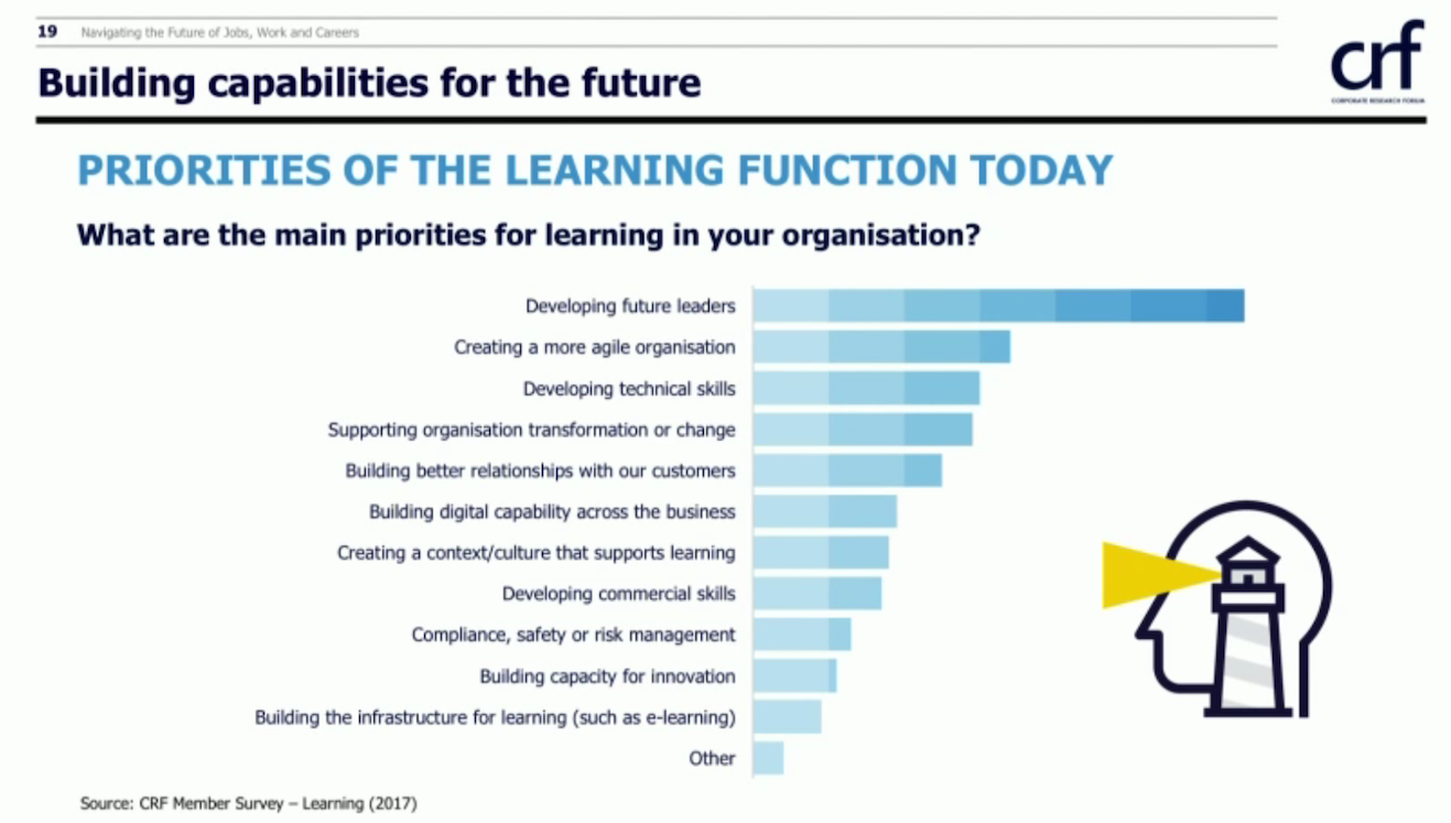 Priorities of learning function