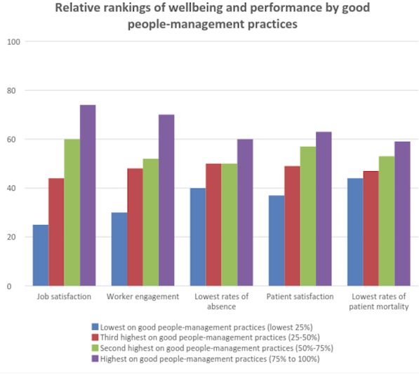 Relative rankings of wellbeing and performance