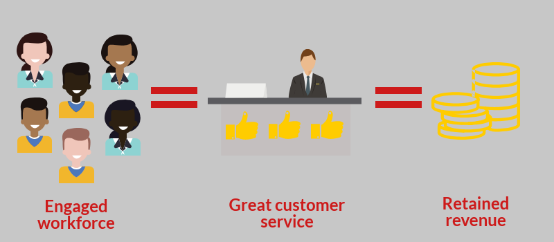 engagement customer service revenue