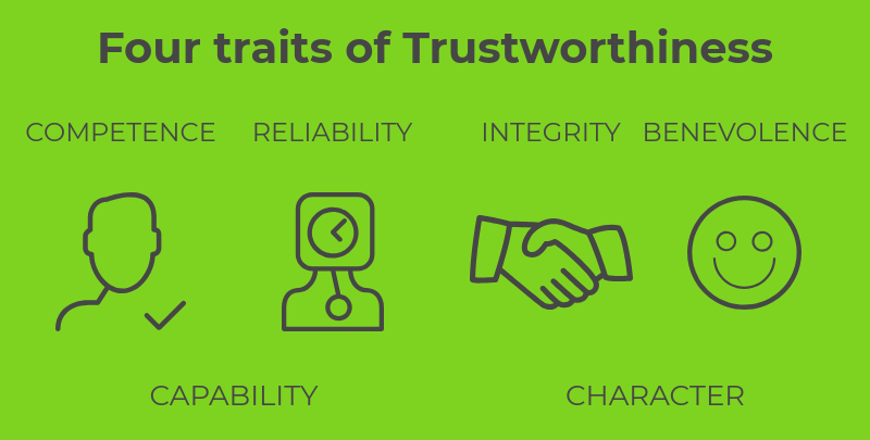 Four traits of trustworthiness