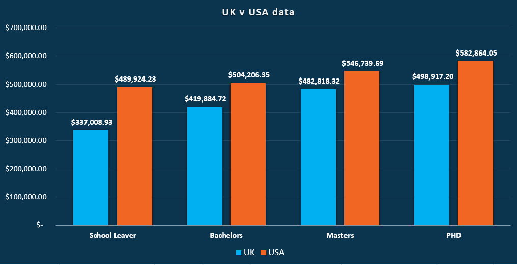 UK and US compensation versus education