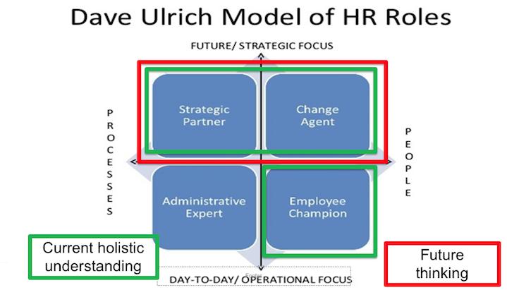 Five Shortfalls Of The Hr Business Partner Model By Sian Harrington