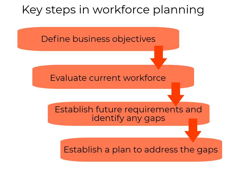 Four key steps in workforce planning   Leaders   The People