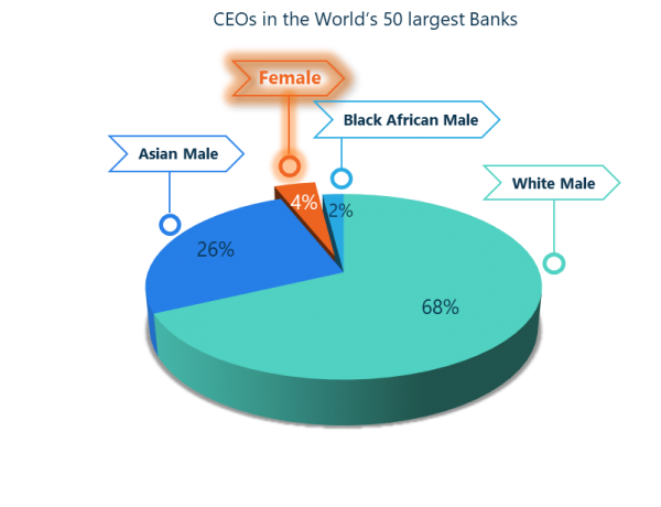 CEOs in the world's 50 largest banks
