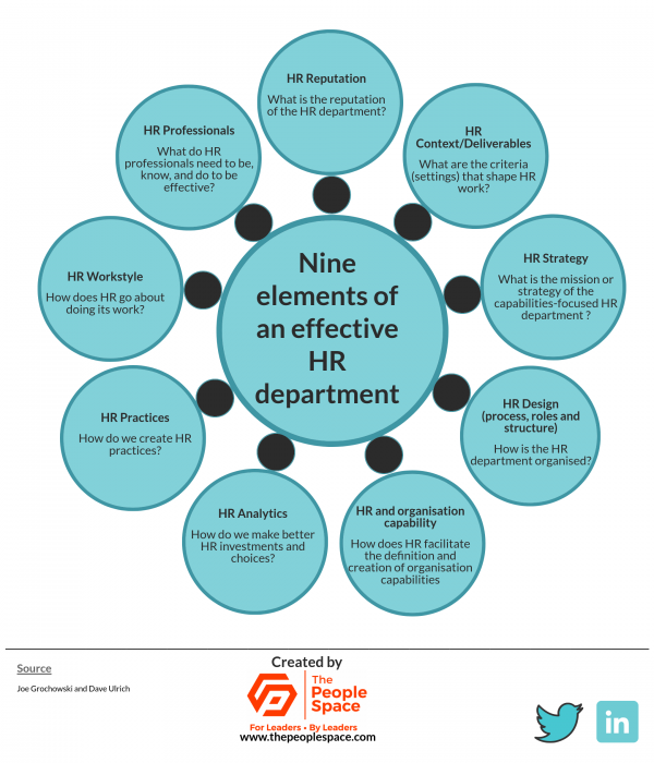 Nine elements of an effective HR department