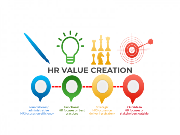 HR value creator