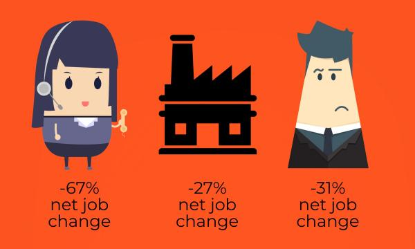 Jobs with net loss
