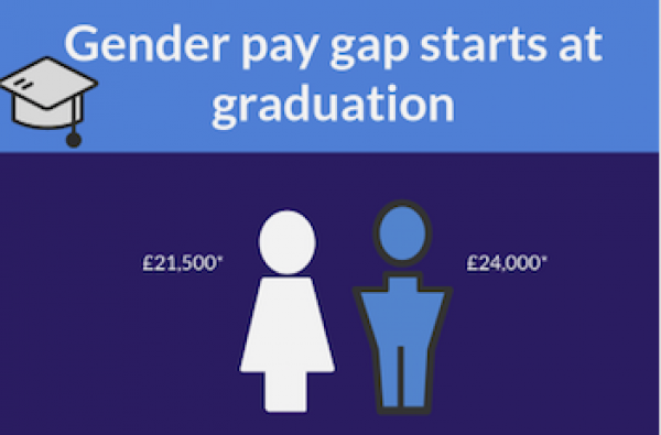 Gender pay gap starts at graduation