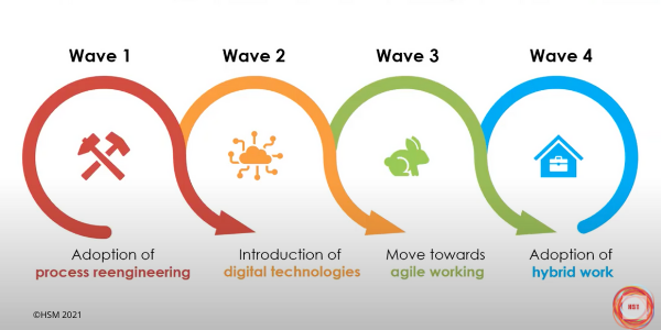 The waves of work transformation
