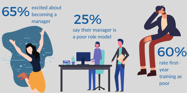 Managers lack the skills to thrive. Here's how HR can help