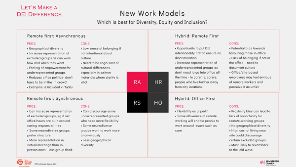 New work models DEI