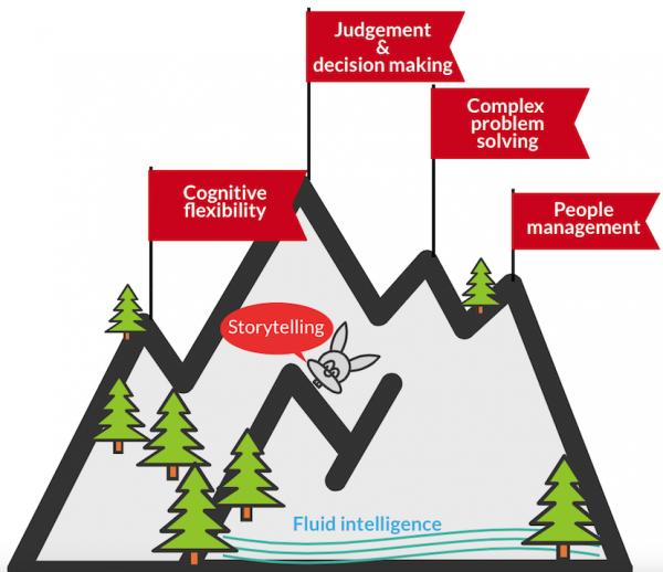 Skills infographic