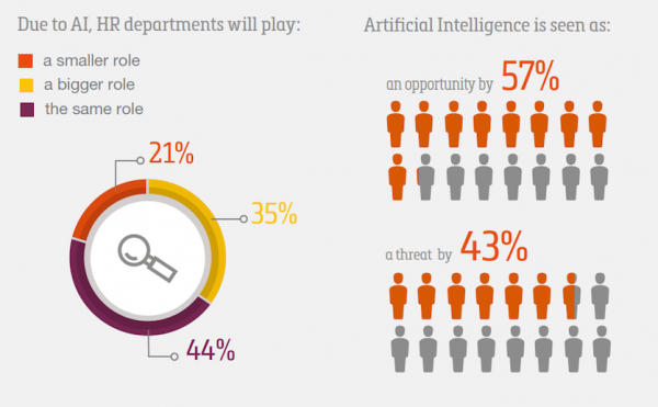 SD Worx infographic HR views on AI