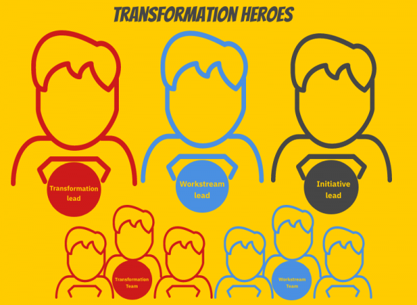 Transformation heroes: the roles you need for every change