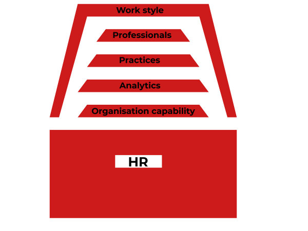 Building an effective HR department